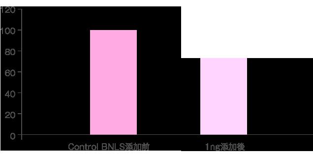 BNLS効果
